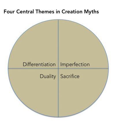the four creation myths found on In doing so, i found a quote from david nelson' the big story of scripture (creation, fall, redemption  including its four major plot movements--creation.